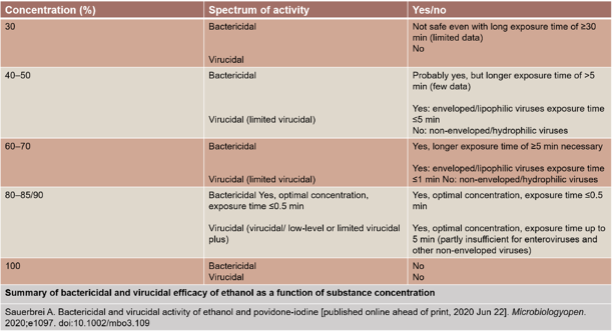 Bactericidal and virucidal efficacy of ethanol-1