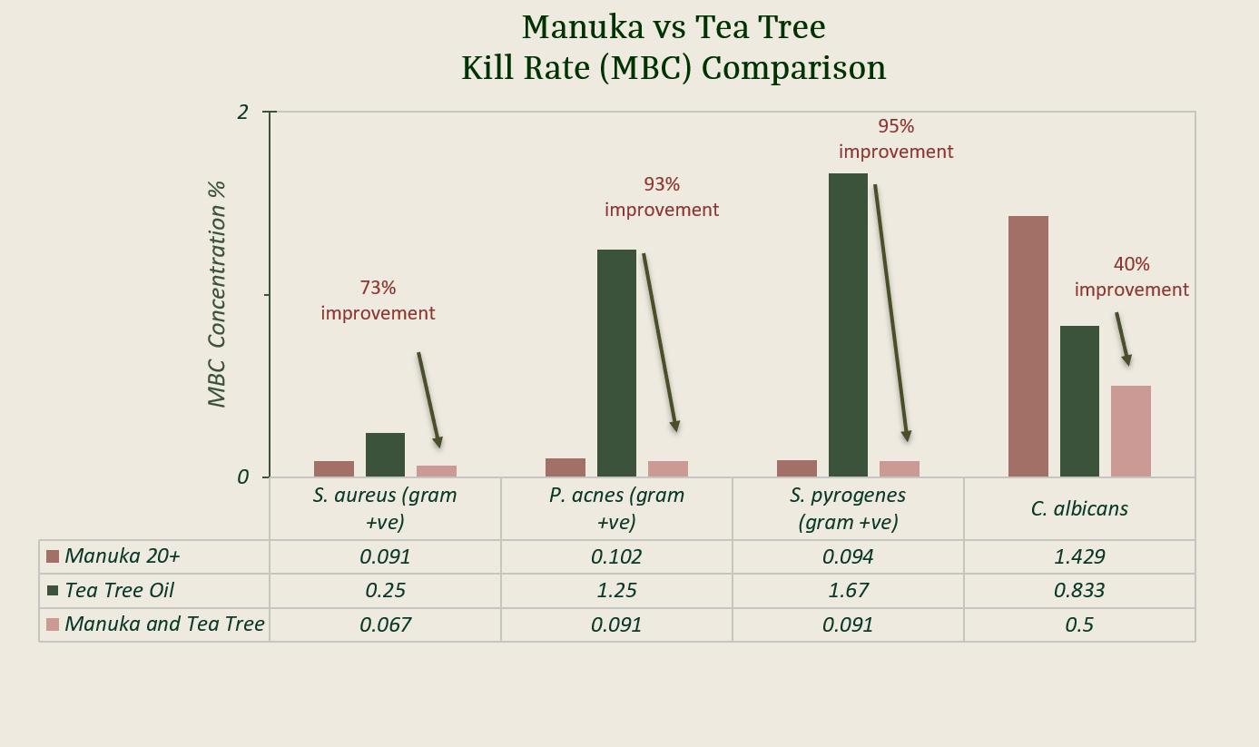 Manuka + Tea Tree Graph